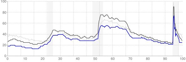 Durham, North Carolina monthly unemployment rate chart